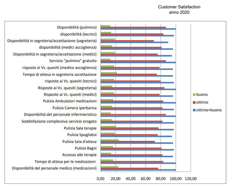 Customer Satisfaction 2019 Oti Services